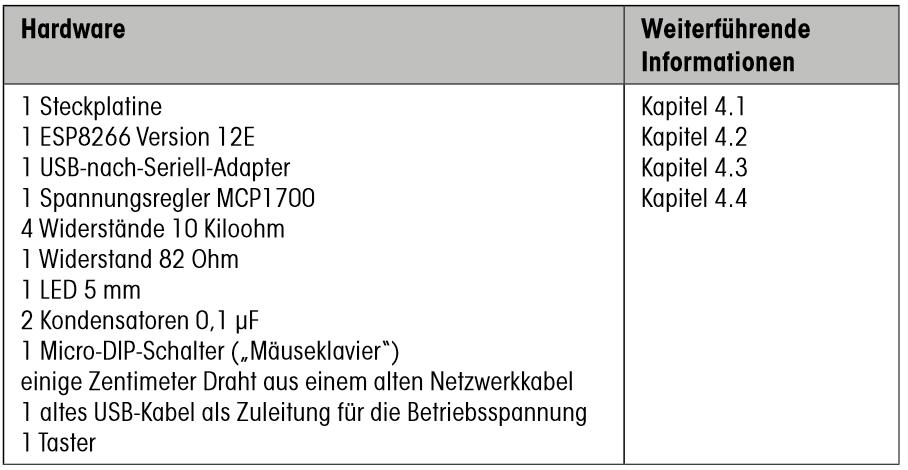 Wunderbar Elektronisches Projektbuch Pdf Kostenloser Download ...